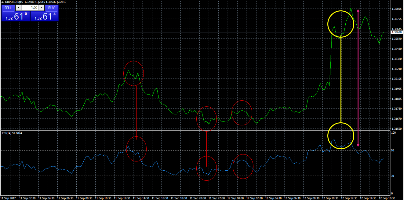 15-minute plot of GBPUSD with RSI