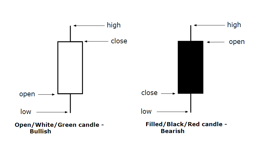 Bullish and Bearish Candles