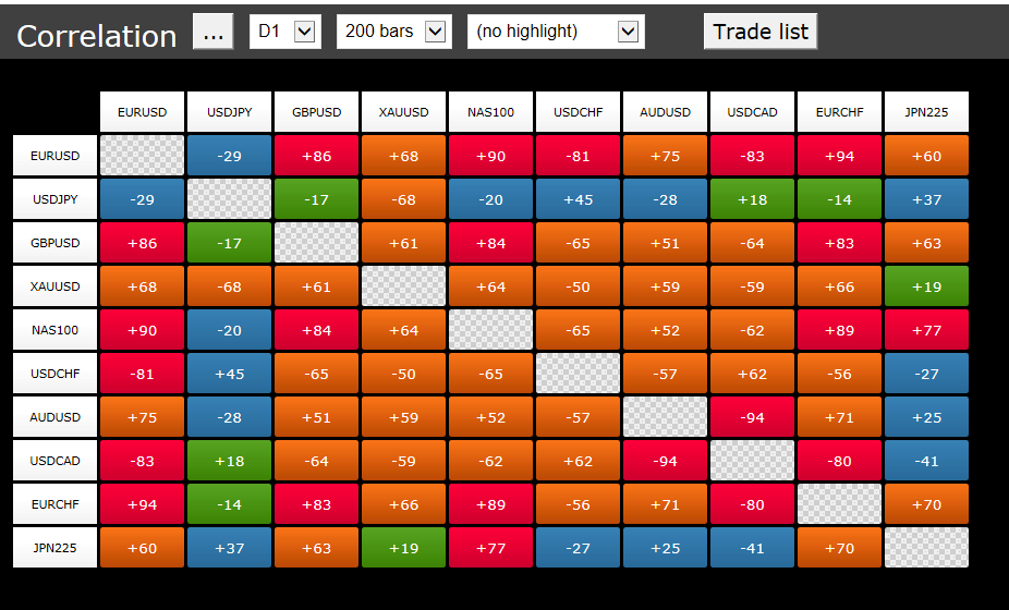 Pepperstone Smart Trader Tools - Correlation Matrix