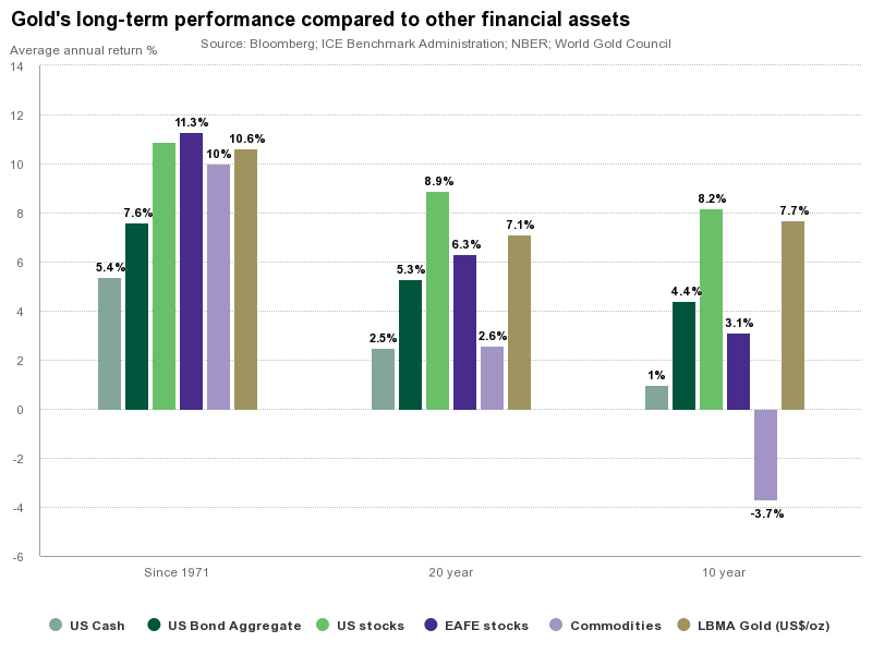 Long-term returns of Gold against other financial assets