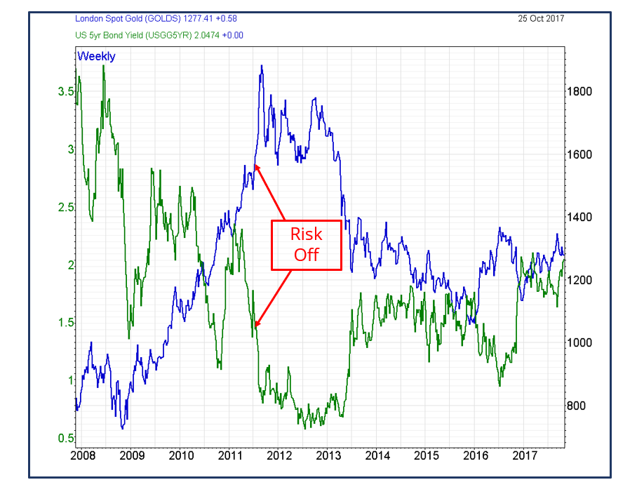 Risk-off behaviour in the Gold price versus US Government 5-year bond yields
