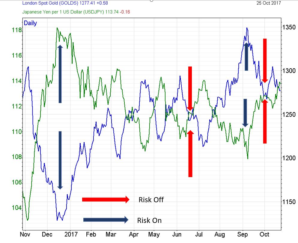 Gold price versus USDJPY