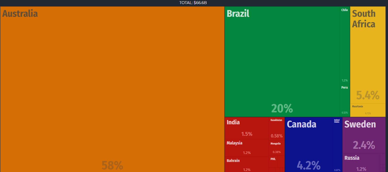 Australia's Iron ore exports compared to rest of world