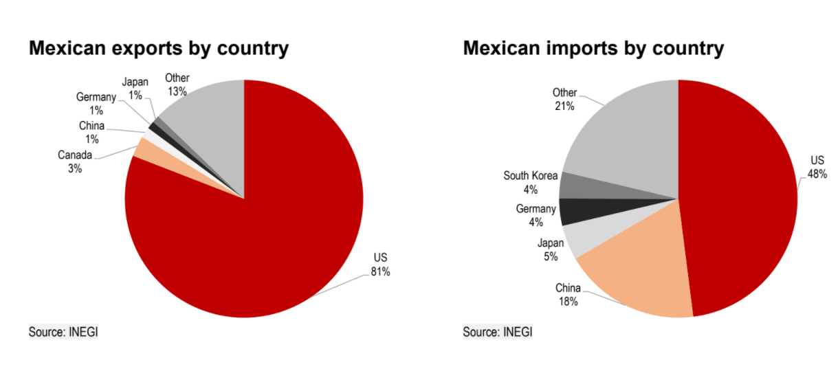 Mexican exports and imports by country