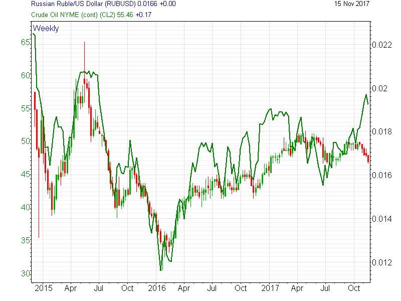 Russian Rouble and Crude Oil