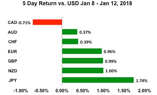 5 Day Return vs. USD 8 January - 12 January 2018